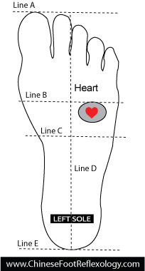 Heart reflexology point