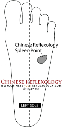 Chinese Reflexology Point for Spleen